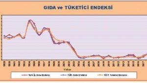 Türk-İş: Dört kişilik ailenin beslenme tutarı 2,431 lira