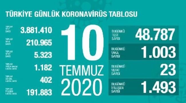 Koronavirüs salgınında can kaybı 5 bin 323'e yükseldi