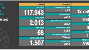 Koronavirüs salgınında can kaybı 9 bin 513'e yükseldi