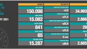 Koronavirüs salgınında can kaybı 29 bin 421'eyükseldi