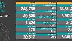 Koronavirüs salgınında can kaybı 31bin 713'eyükseldi