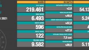 Koronavirüs salgınında can kaybı 47 bin 527'ye yükseldi