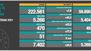 Koronavirüs salgınında günlük vaka sayısı 5 bin 266 oldu