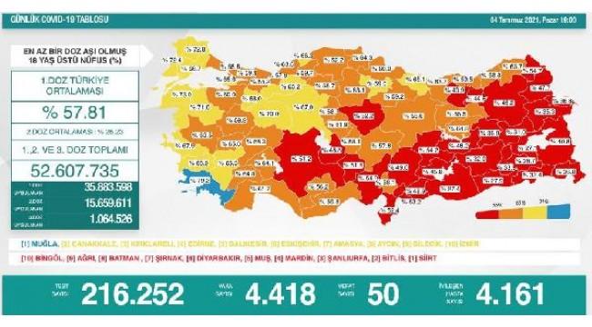 Koronavirüs salgınında günlük vaka sayısı 4 bin 418 oldu