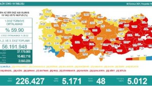 Koronavirüs salgınında günlük vaka sayısı 5 bin 171oldu