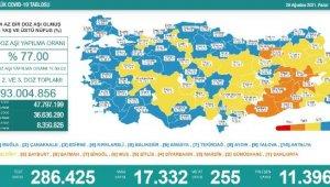 Koronavirüs salgınında günlük vaka sayısı 17bin 332 oldu