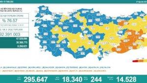 Koronavirüs salgınında günlük vaka sayısı 18bin 340oldu