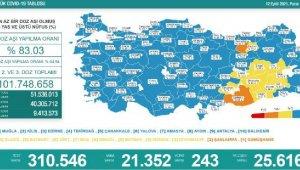 Koronavirüs salgınında günlük vaka sayısı 21 bin 352 oldu