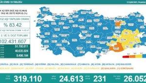 Koronavirüs salgınında günlük vaka sayısı 24bin 613 oldu