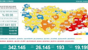 Koronavirüs salgınında günlük vaka sayısı 26bin 145oldu