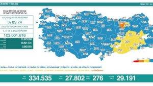 Koronavirüs salgınında günlük vaka sayısı 27bin 802oldu