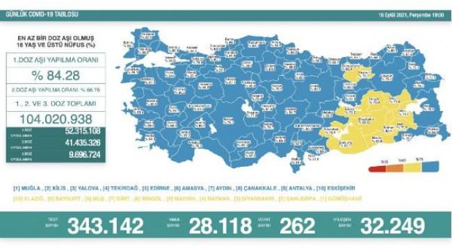 Koronavirüs salgınında günlük vaka sayısı 28bin 118 oldu