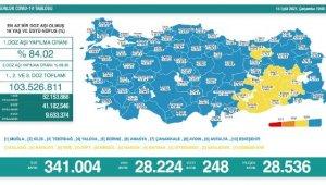 Koronavirüs salgınında günlük vaka sayısı 28bin 224 oldu