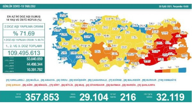 Koronavirüs salgınında günlük vaka sayısı 29bin 104oldu