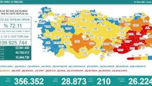 Koronavirüs salgınında günlük vaka sayısı 28bin 873oldu