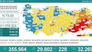 Koronavirüs salgınında günlük vaka sayısı 29bin 802oldu