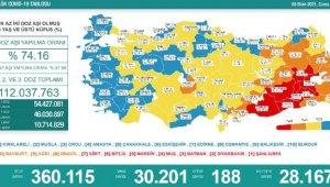 Koronavirüs salgınında günlük vaka sayısı 30bin 201 oldu