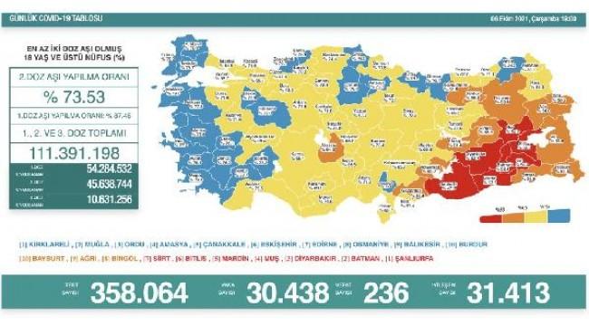 Koronavirüs salgınında günlük vaka sayısı 30bin 438oldu
